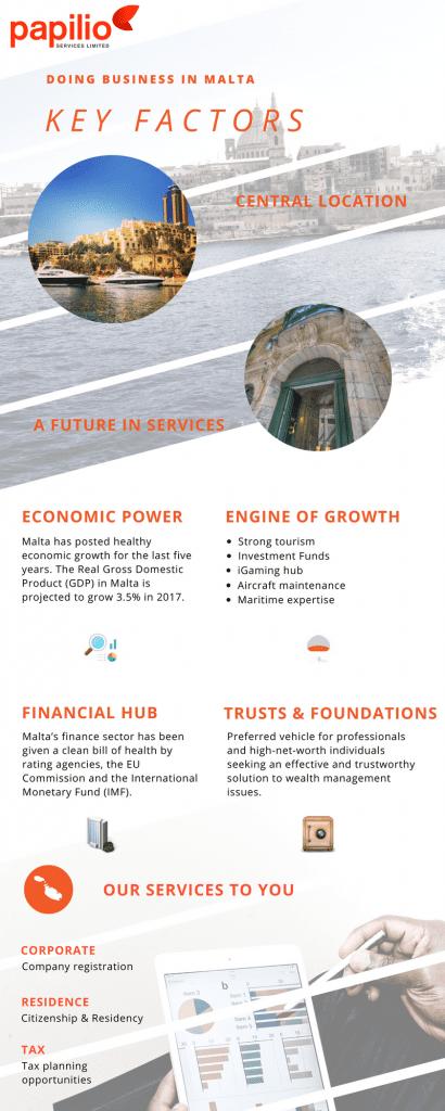 Registering a company in Malta