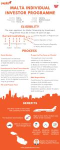 Malta IIP investment process | Malta Residence