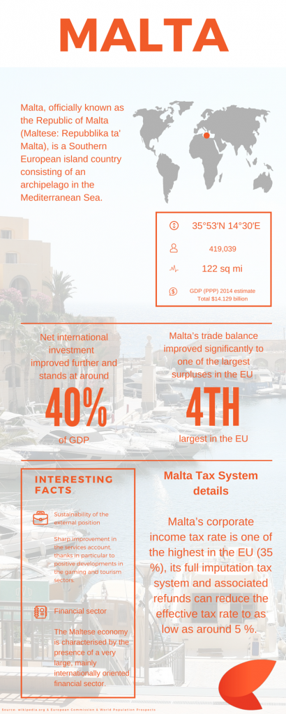 Malta Company Tax