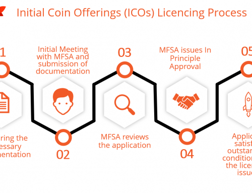 Malta Initial Coin Offerings (ICOs) Licencing Process