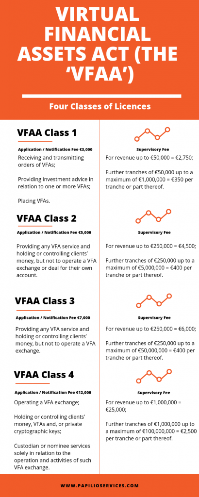 VFAA licences in Malta